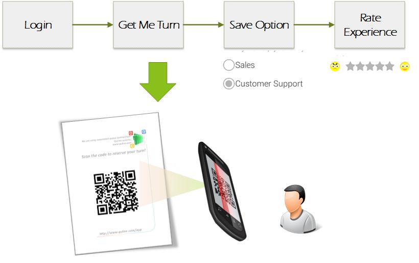 quline customer-journey